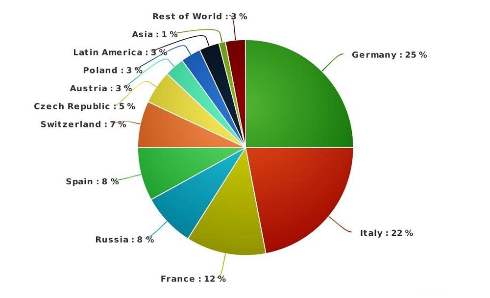 English language school courses vacation study BELS Gozo ...